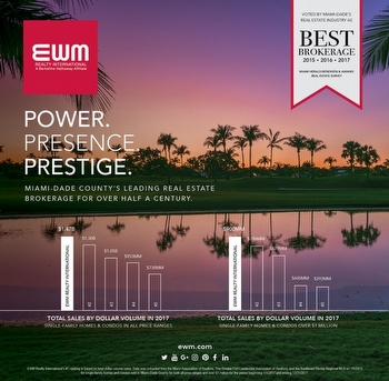 EWM is Number 1 in 2017 Social Media Graphic